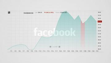 Gráfica de la cotización en bolsa de Facebook en julio de 2015.