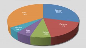 El mercado de los teléfonos celulares en la India.