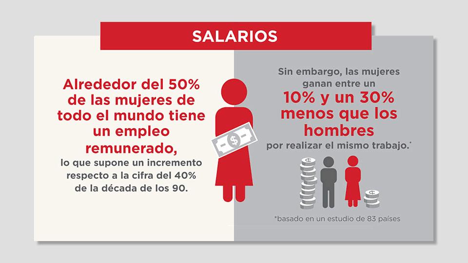 Día Internacional de la Mujer 2016: Mujeres y Salarios