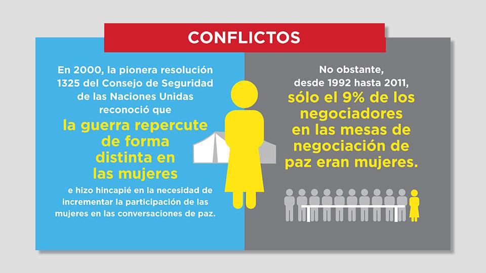 Día Internacional de la Mujer 2016: Mujeres y Conflictos Bélicos