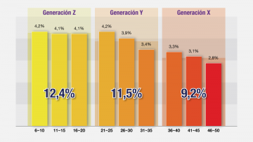 Generación X, Generación Y, Generación Z: la fuerza del presente.
