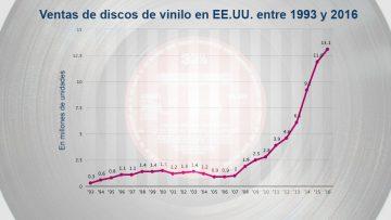 Música para tus oídos: renace la venta de discos de vinilo.