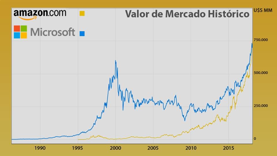 Amazon versus Microsoft (I) | Veronese