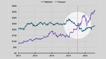 Amazon versus Microsoft (I): Walmart se cae.