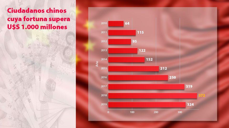 Privacidad, peligro chino: los ricos más ricos.