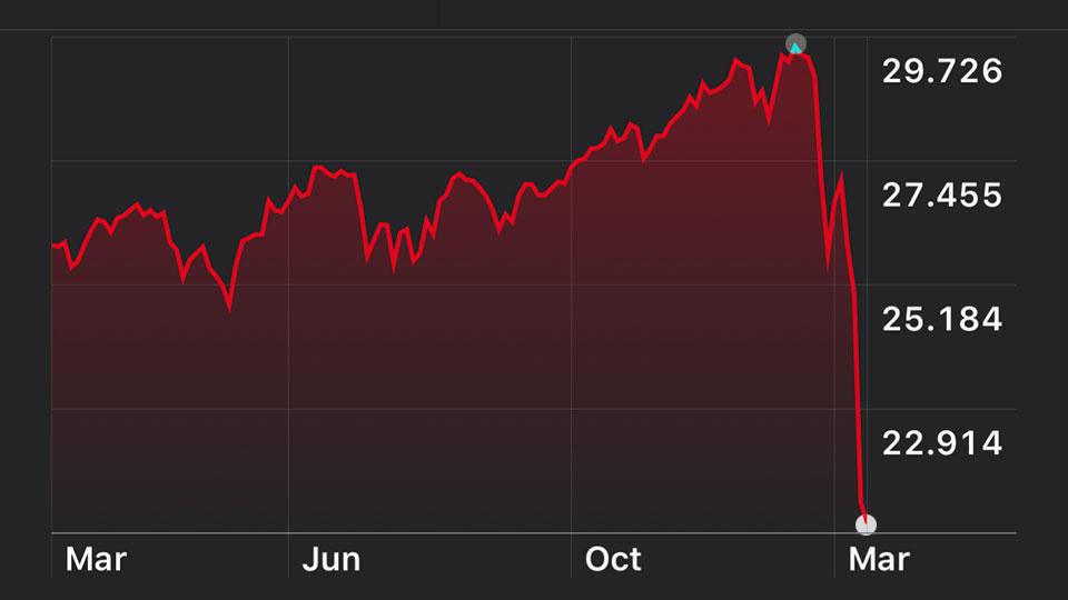 La economía del pánico y el Dow Jones.