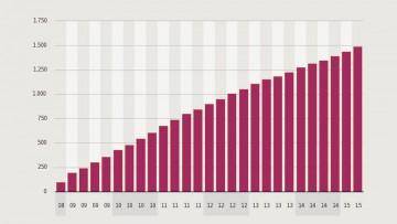 Gráfica de la evolución del número de usuarios de Facebook.