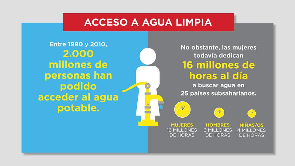 Día Internacional de la Mujer 2016: Mujeres y Acceso a Agua Limpia