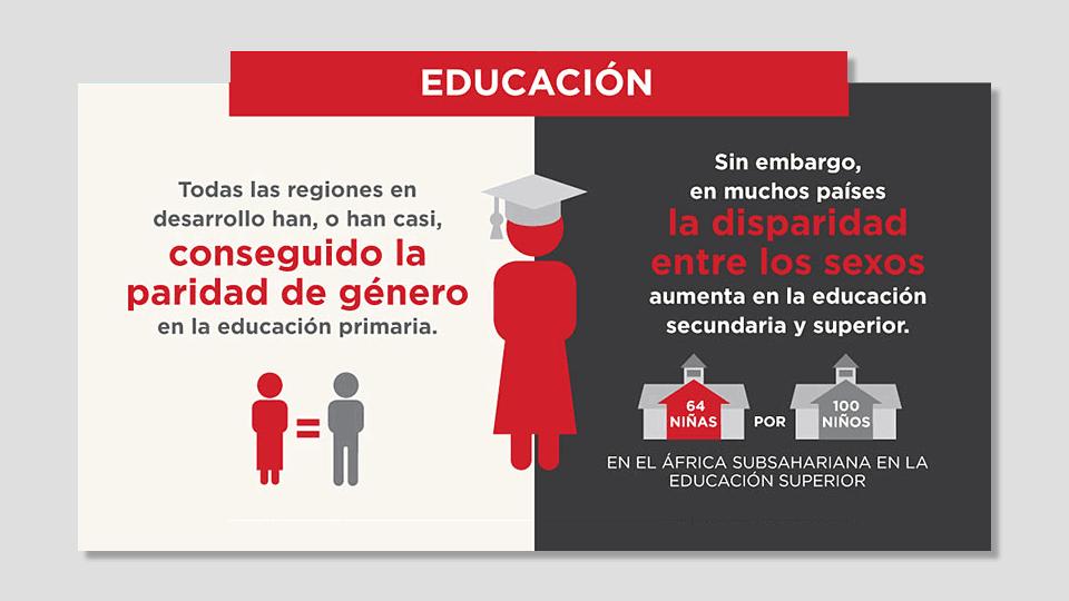 Día Internacional de la Mujer 2016: Mujeres y Educación