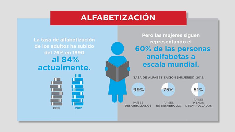 Día Internacional de la Mujer 2016: Mujeres y Alfabetización
