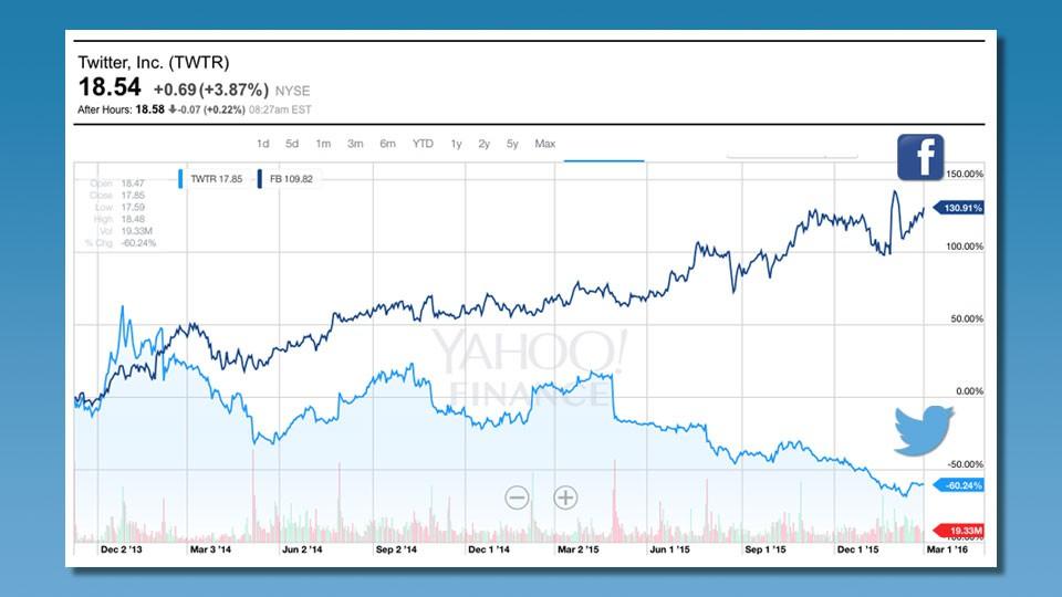 Gráfica de evolución del valor de las acciones de Twitter y Facebook entre 2013 y 2016.
