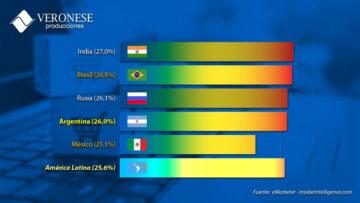 Ecommerce argentino 2021: los números de mayo de 2021.